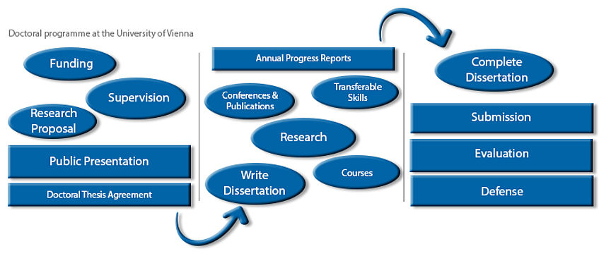 Doctorate Dissertation Using Evaluation Research